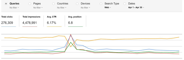 2Baht.com Search Analytics : April 2016