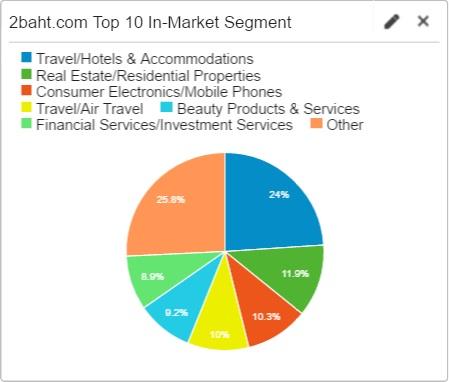 2Baht.com Interest Market Segment : April 2016
