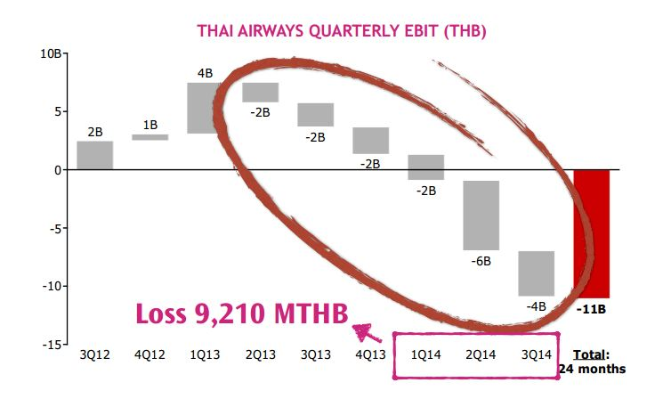 Thai Airways Finance