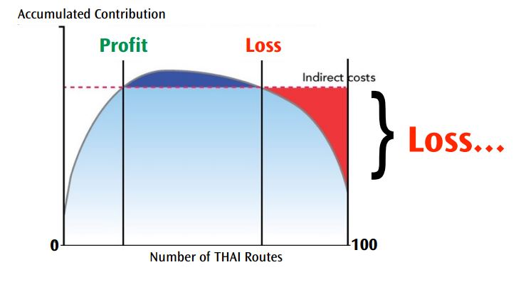 Thai Airways Loss Routes