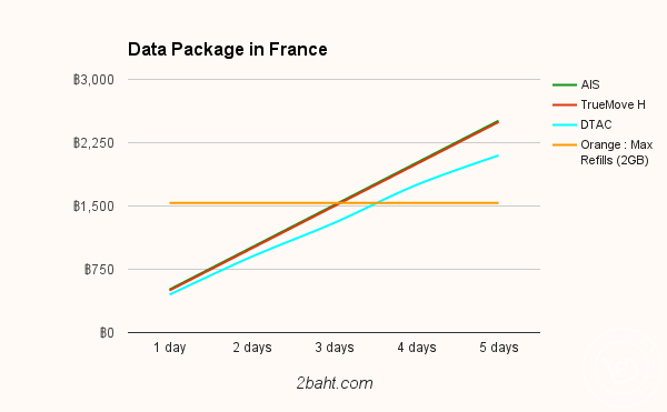 France data package compare chart
