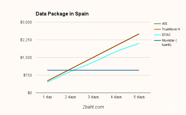 Spain data package compare chart
