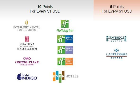 วิธีการนับแต้มของโรงแรมในเครือ IHG