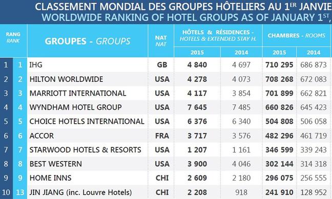 อันดับโรงแรมปี 2015 จาก MKG Group