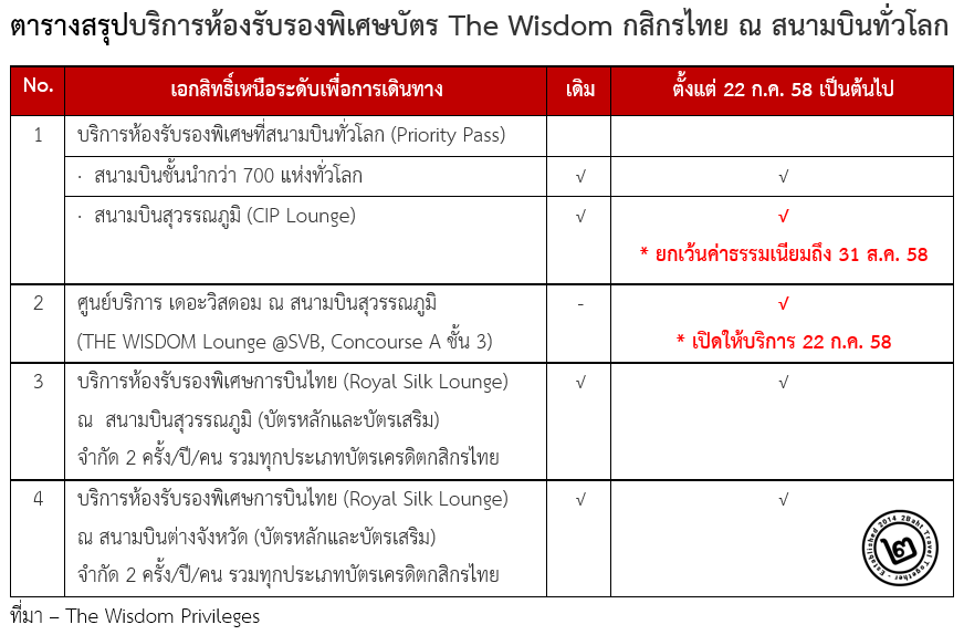The Wisdom Privileges Lounge Summary