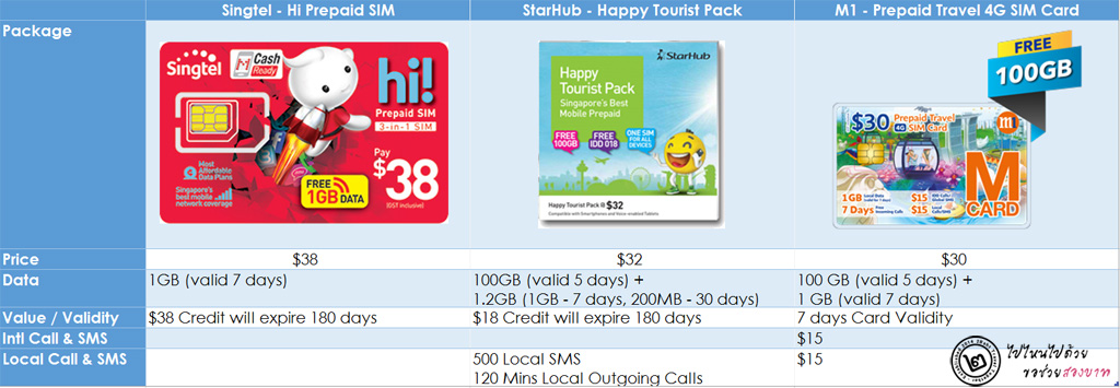 ตารางเปรียบเทียบ SIM สิงคโปร์ ณ 27 เม.ย. 2016