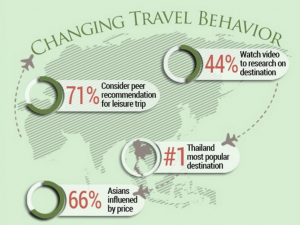 The State of Asian Online Travel