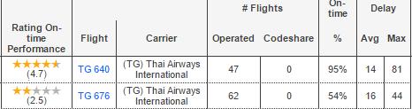 สถิติการดีเลย์ การบินไทย