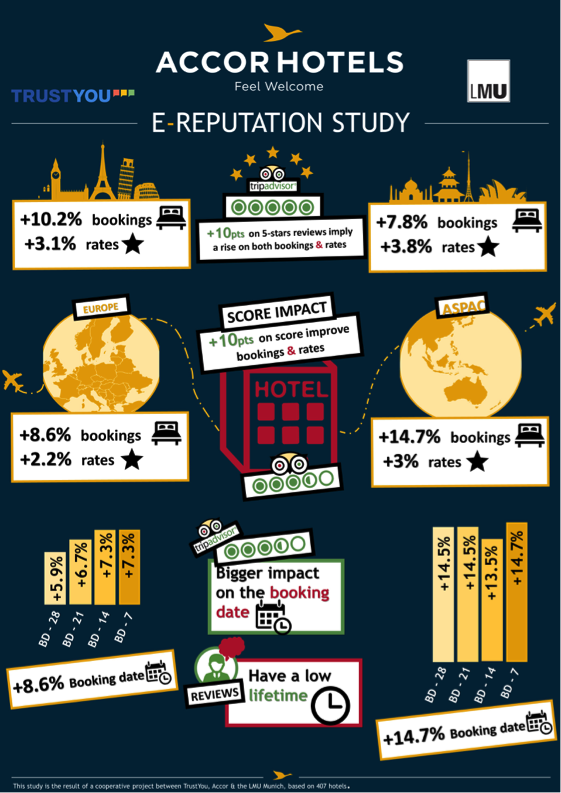 AccorHotels VS Trip Advisor Infographic