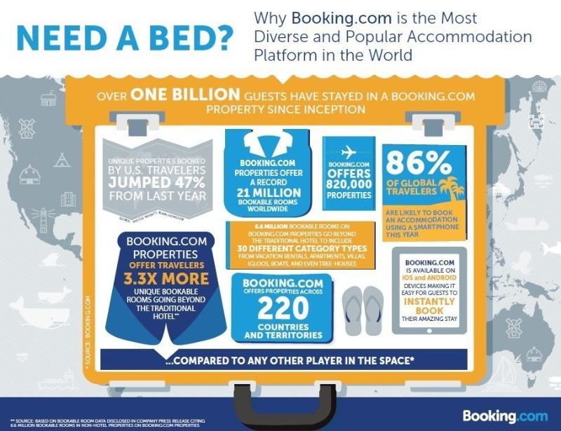 สถิติของ Booking.com