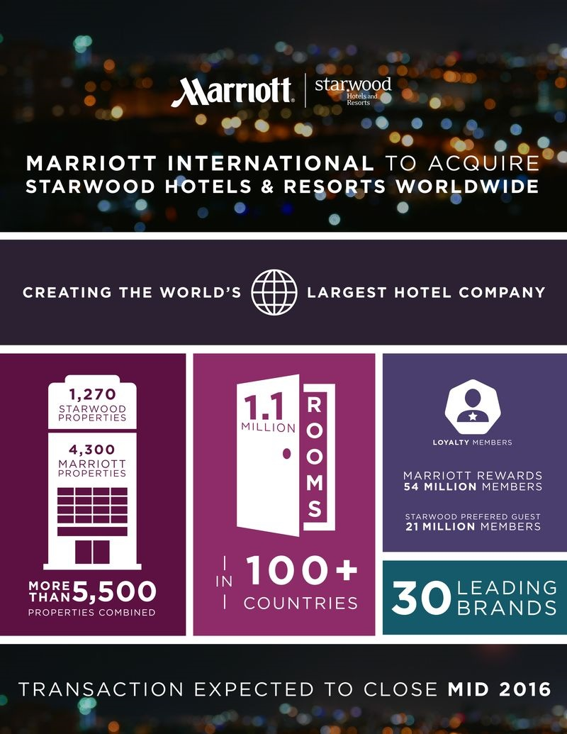 marriott acquire starwood