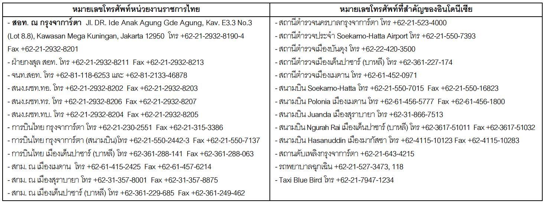 หมายเลขโทรศัพท์ที่สำคัญ สำหรับคนไทยในอินโดนีเซีย