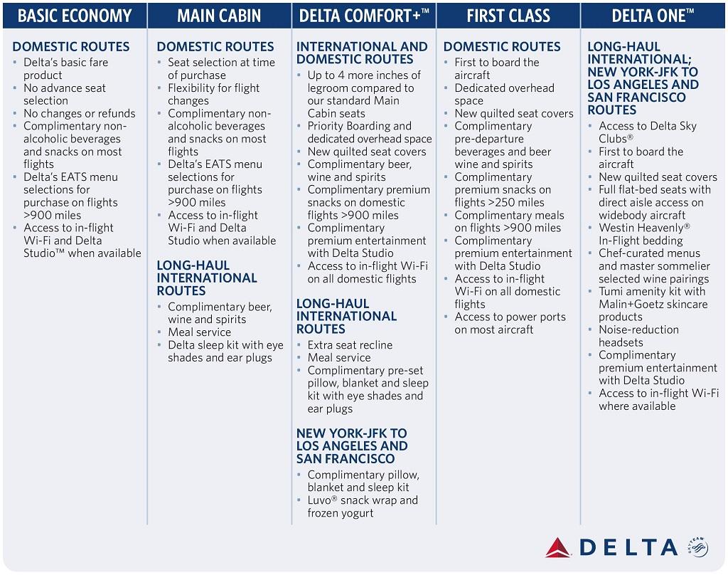 ตารางเทียบสิทธิของระดับชั้นที่นั่งต่างๆ ของ Delta Airlines (คลิกเพื่อดูภาพขนาดเต็ม)