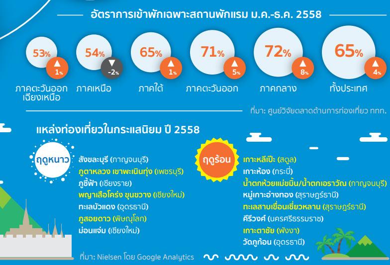 ภาพจาก Infographic เข็มทิศท่องเที่ยว ฉบับ ม.ค. - มี.ค. 59