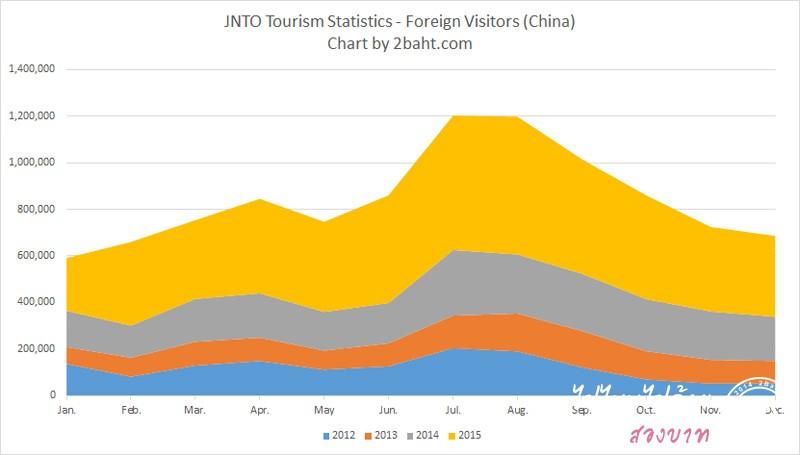 สถิติคนจีนไปเที่ยวญี่ปุ่น ปี 2012-2015