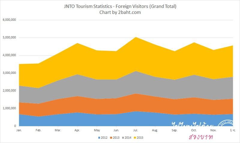 สถิติชาวต่างชาติเดินทางไปเที่ยวญี่ปุ่น ปี 2012-2015
