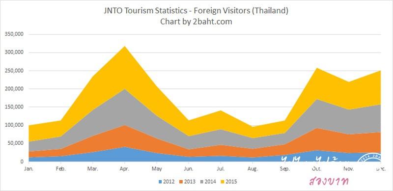 สถิติคนไทยไปเที่ยวญี่ปุ่น ปี 2012-2015