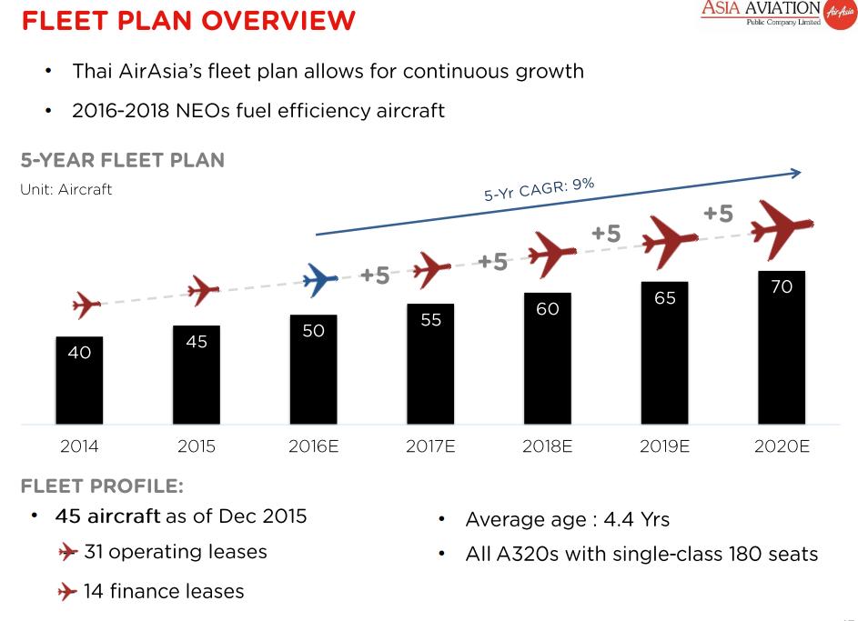 จำนวนเครื่องบินของ Thai AirAsia (2015)