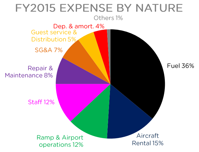 Thai AirAsia Cost Structure