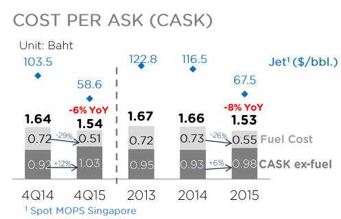 Thai AirAsia Cost 2015