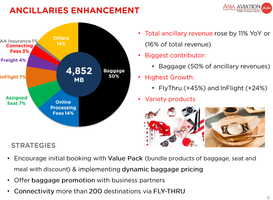 Thai AirAsia Enhancement Revenue