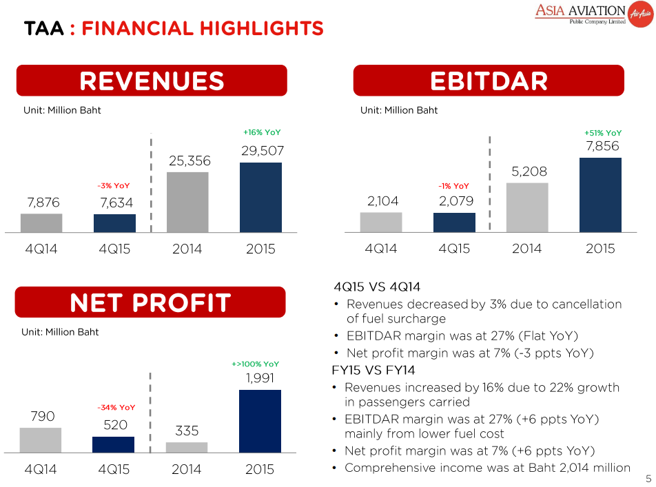 Thai AirAsia Revenue 2015