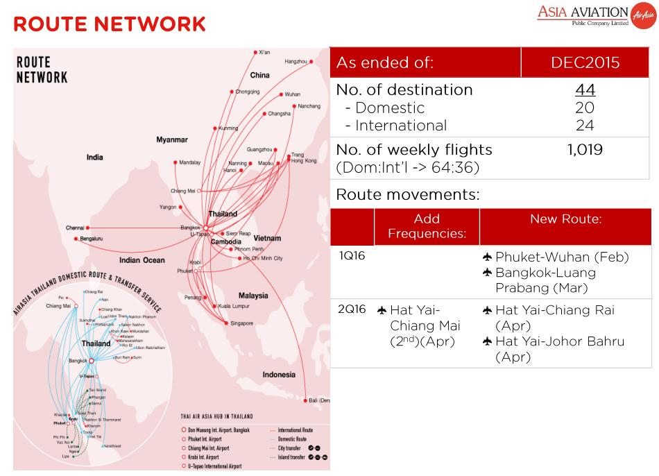 เส้นทางบินของ Thai AirAsia (ปี 2015)