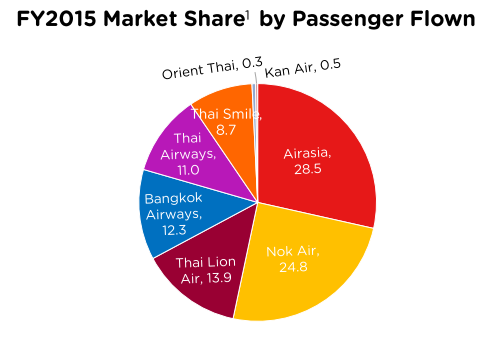 Low Cost Airline Market Share Thailand 2015