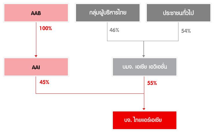 โครงสร้างการถือหุ้น Thai AirAsia (TAA) และ AAV