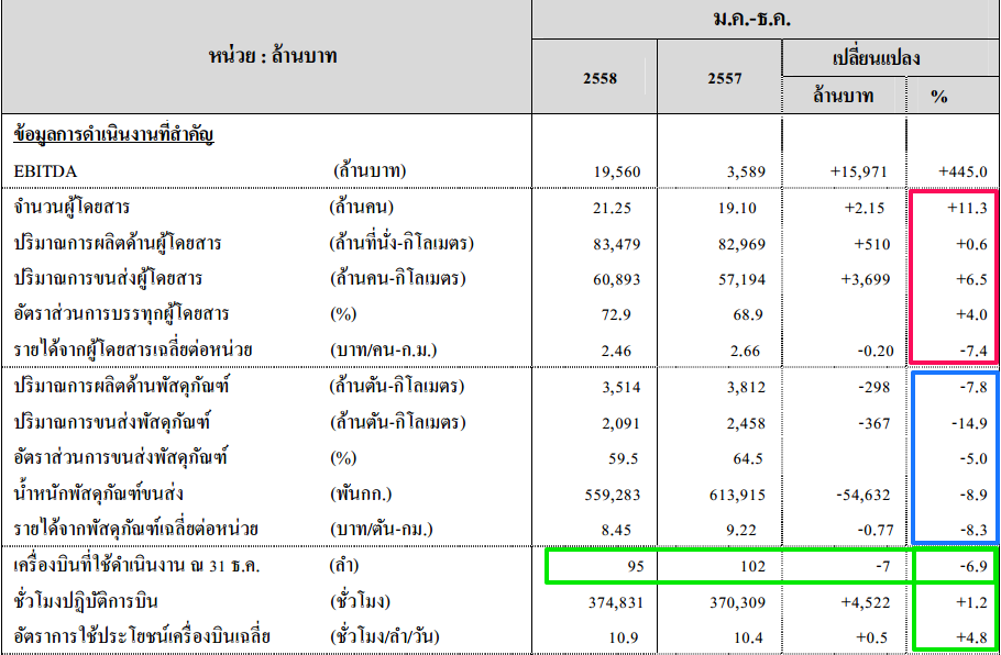 Thai Airways Financial 2015
