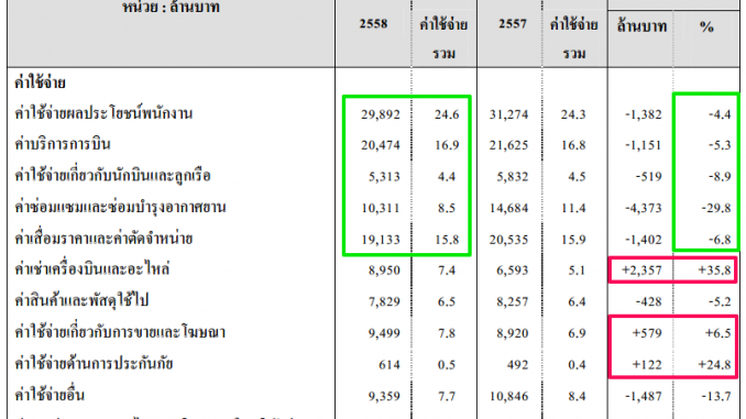Thai Airways Financial 2015