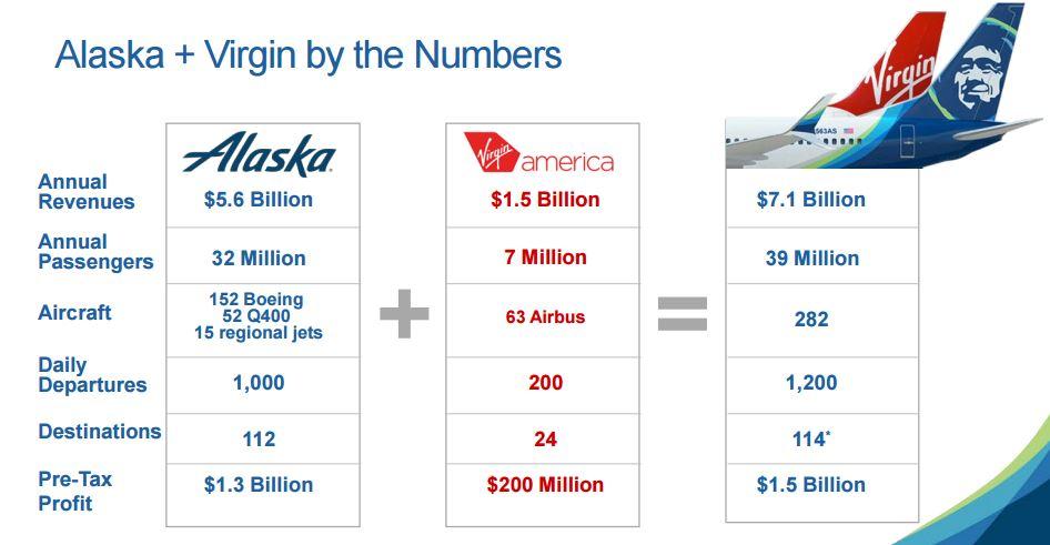 ตัวเลขต่างๆ ของการควบรวม Alaska Airlines และ Virgin America