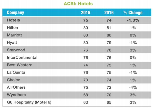 acsi hotel 2016
