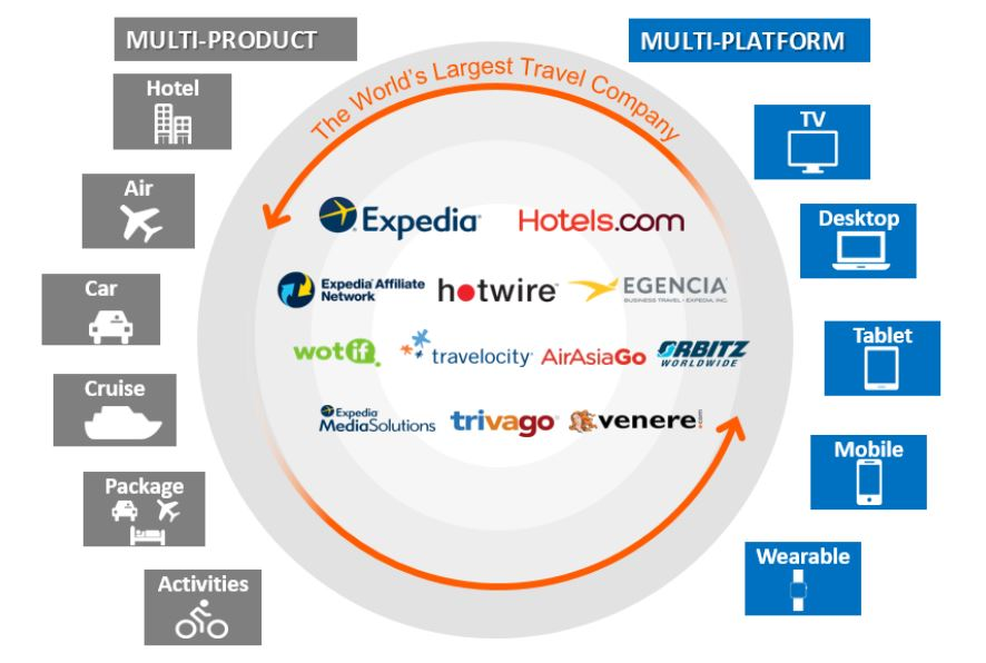 Expedia Lodging Partner Services