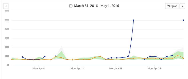 กราฟแสดงอัตราราคาห้องพักในแต่ละช่วงเวลา