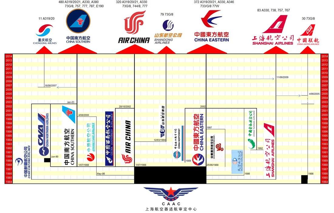 แผนผังแสดงการแยกตัวของ CAAC และการควบรวมของสายการบินจีน (ภาพจาก Yesterday's Airlines)