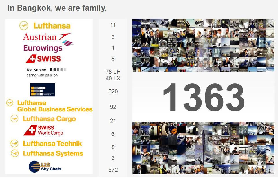 Lufthansa Group Thailand
