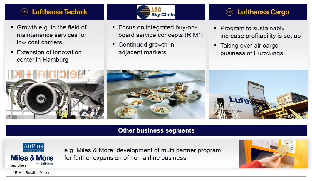 Lufthansa Group Aviation Services