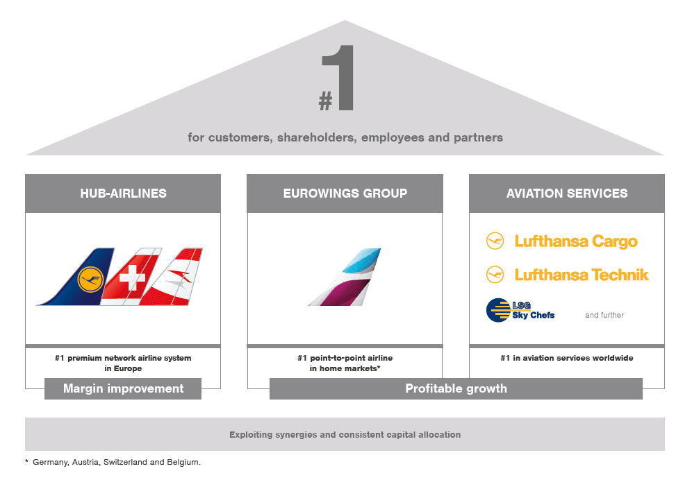 Lufthansa Group Structure