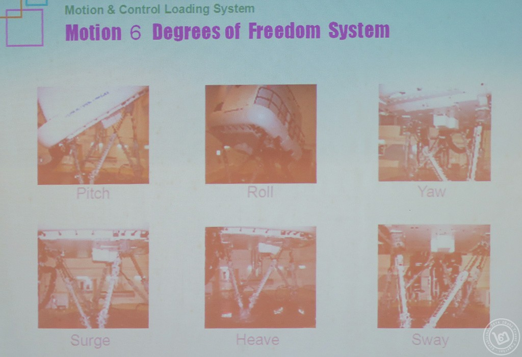 Full Flight Simulator : Motion 6 Degree of Freedoms