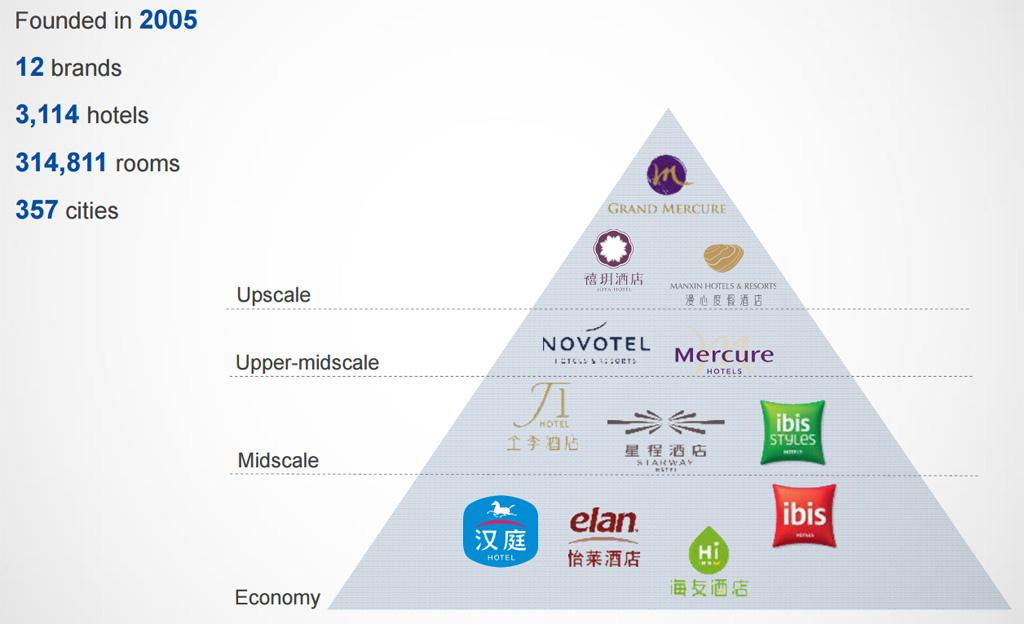 แบรนด์โรงแรมทั้งหมดภายใต้การบริหารของ China Lodging Group (Huazhu)