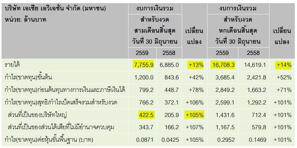 ผลประกอบการไทยแอร์เอเชีย ครึ่งปีแรก ปี 2559