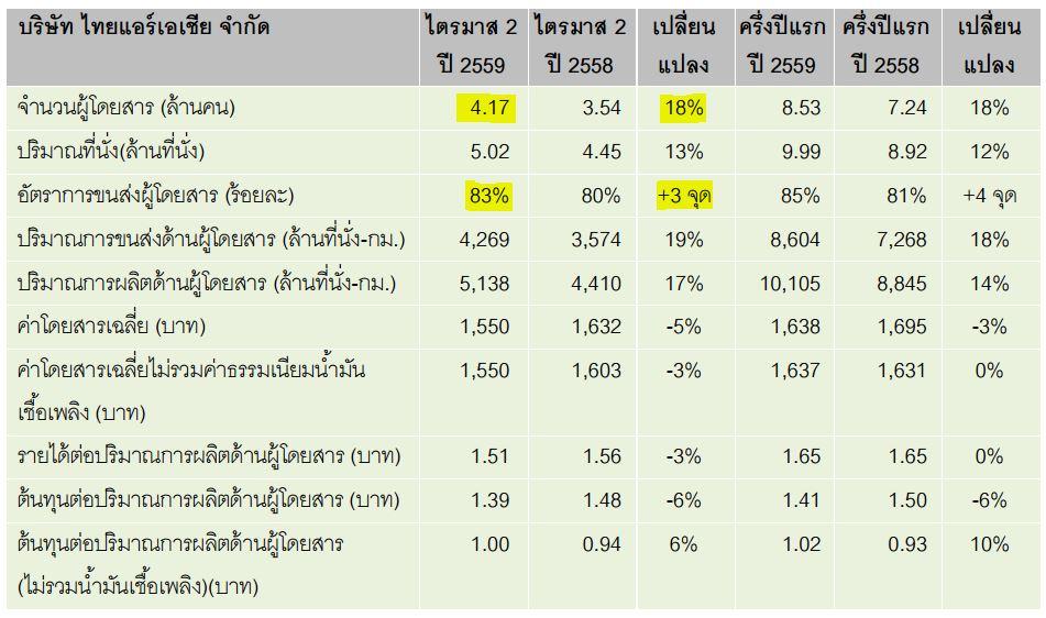 ผลประกอบการไทยแอร์เอเชียไตรมาส 2 ปี 2559
