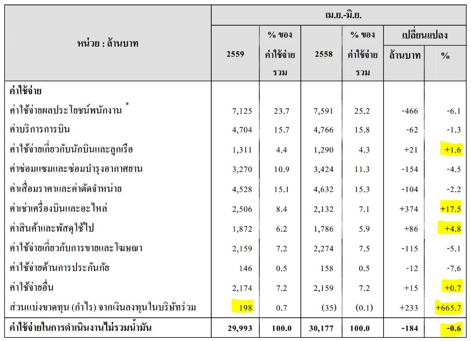 thai-q2-2016-cost