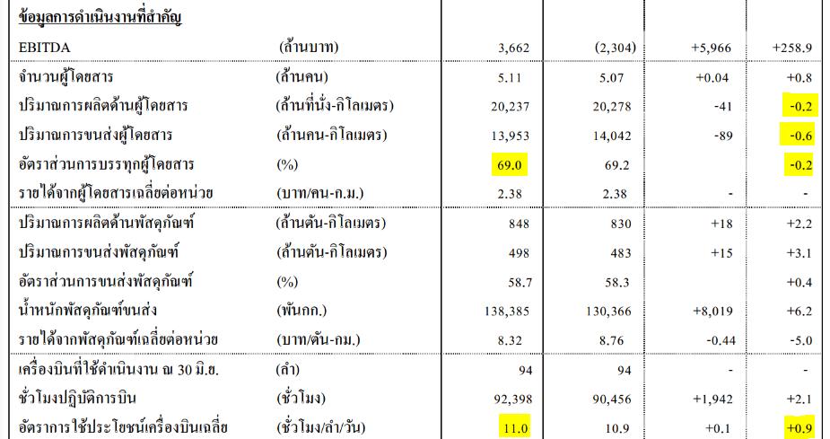 thai-q2-2016-operating