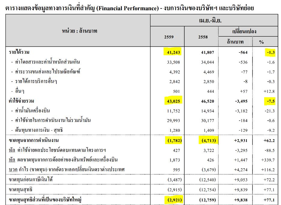 ผลประกอบการการบินไทย ไตรมาส 2/2559