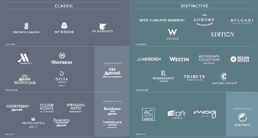 Marriott All Brands Comparison