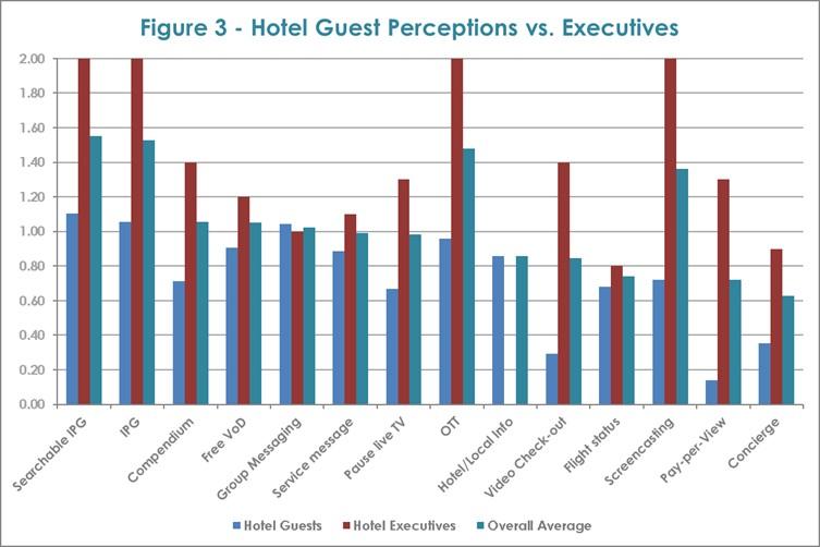 กราฟแสดงการสำรวจของ ADB สีฟ้า (โรงแรม) สีแดง (แขก) สีฟ้าอ่อน (ค่าเฉลี่ย)