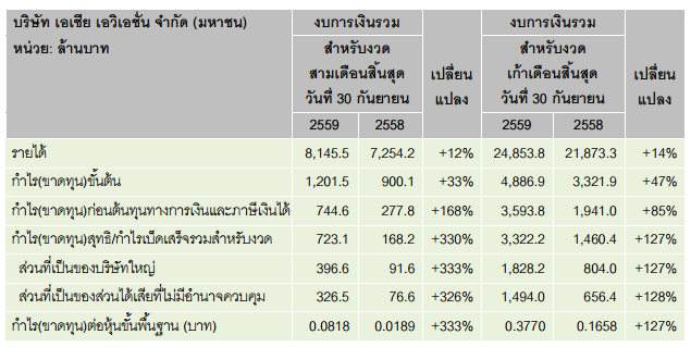 thai-airasia-q3-2016-finance