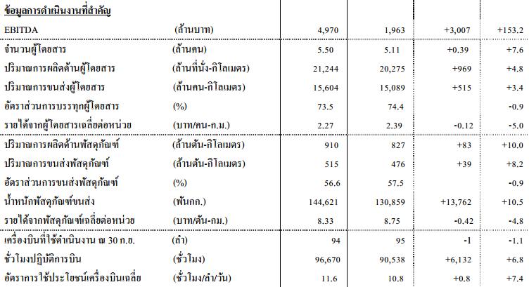 thai-q3-2016